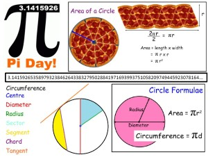 Circles - Pi Day