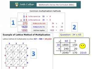 MAC Common Multiplication Methods